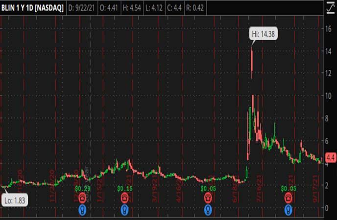 Penny_Stocks_to_Watch_Bridgeline_Digital_Inc_BLIN_Stock_Chart