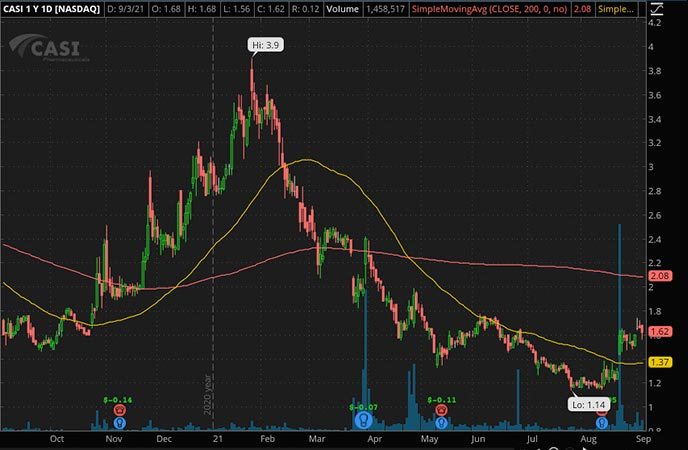 Penny_Stocks_to_Watch_CASI Pharmaceuticals (CASI Stock Chart)