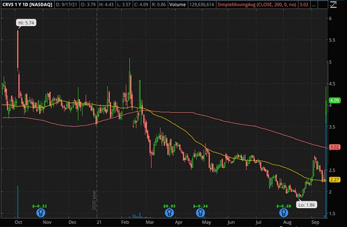 Penny_Stocks_to_Watch_Corvus Pharmaceuticals Inc. (CRVS Stock Chart)