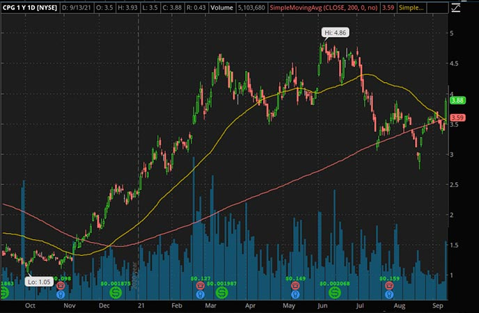 Penny_Stocks_to_Watch_Crescent Point Energy (CPG Stock Chart)