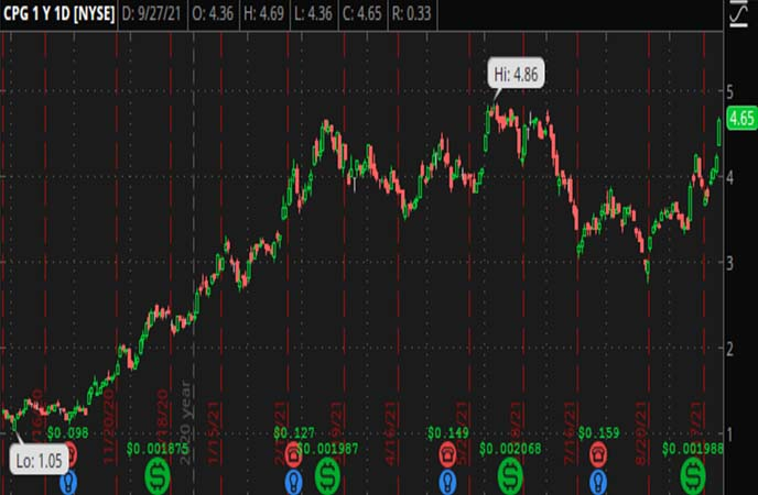 Penny_Stocks_to_Watch_Crescent_Point_Energy_Corp_CPG_Stock_Chart