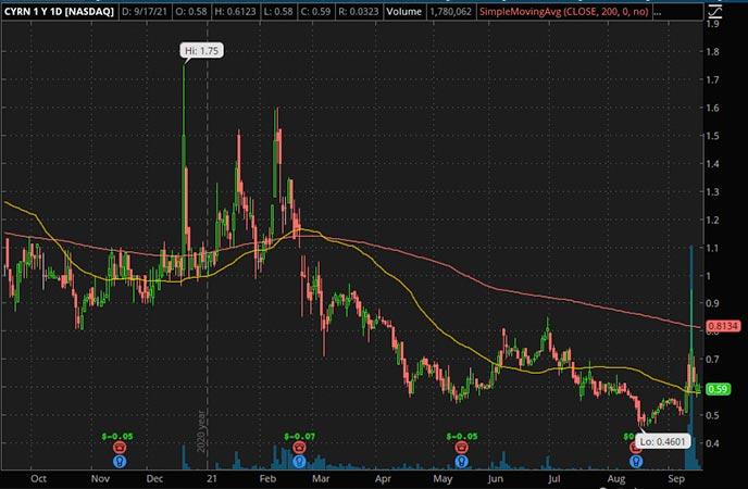 Penny_Stocks_to_Watch_Cyren