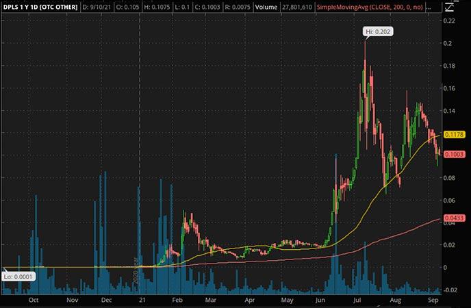 Penny_Stocks_to_Watch_Darkpulse Inc. (DPLS Stock Chart)