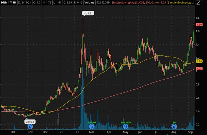 Penny_Stocks_to_Watch_Denison