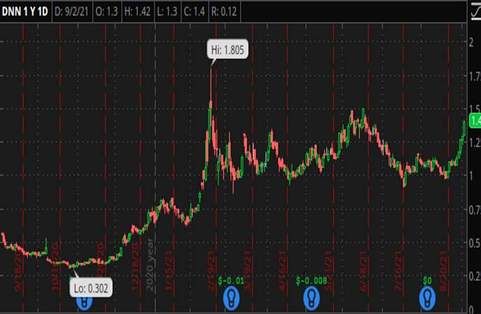Penny_Stocks_to_Watch_Denison_Mines_Corp