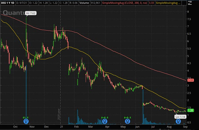 Penny_Stocks_to_Watch_Document Security Systems (DSS Stock Chart)