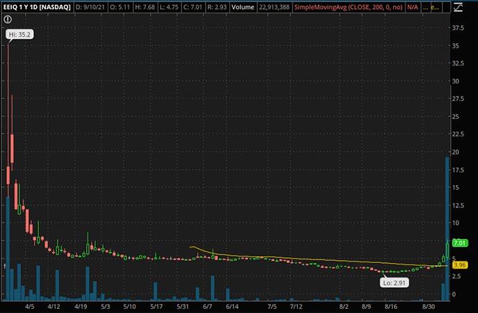 Penny_Stocks_to_Watch_Elite Education Group International (EEIQ Stock Chart)