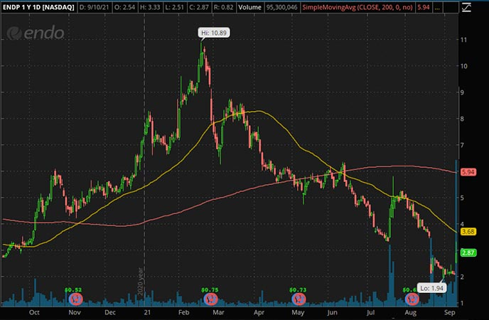 Penny_Stocks_to_Watch_Endo International (ENDP Stock Chart)