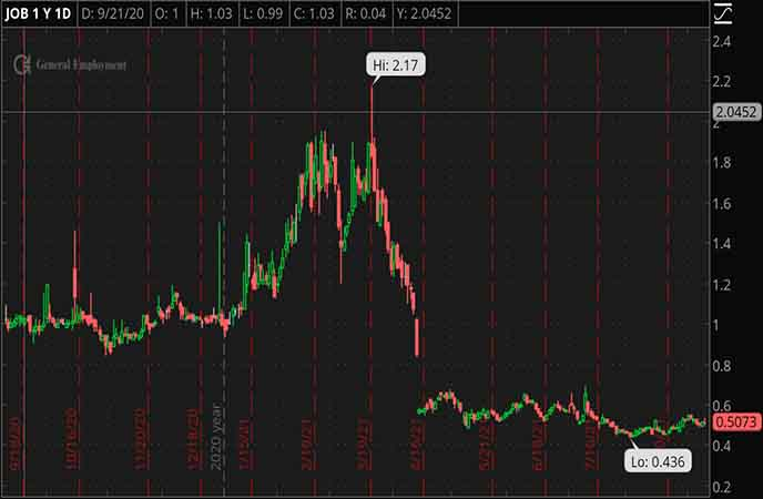 Penny_Stocks_to_Watch_GEE_Group_Inc