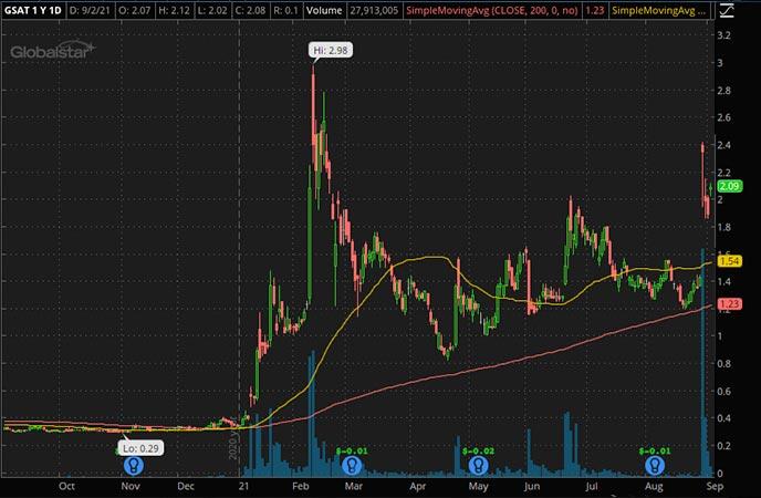 Penny_Stocks_to_Watch_Globalstar