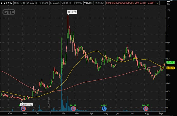 Penny_Stocks_to_Watch_Gran Tierra Energy Inc. (GTE Stock Chart)
