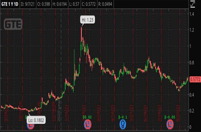 Penny_Stocks_to_Watch_Gran_Tierra_Energy_Inc_GTE_Stock_Chart