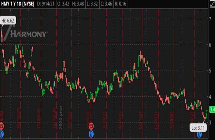 Penny_Stocks_to_Watch_Harmony_Gold_Mining_Company_Limited_HMY_Stock