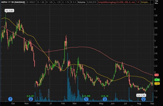 Penny_Stocks_to_Watch_Hepion Pharmaceuticals Inc. (HEPA Stock Chart)