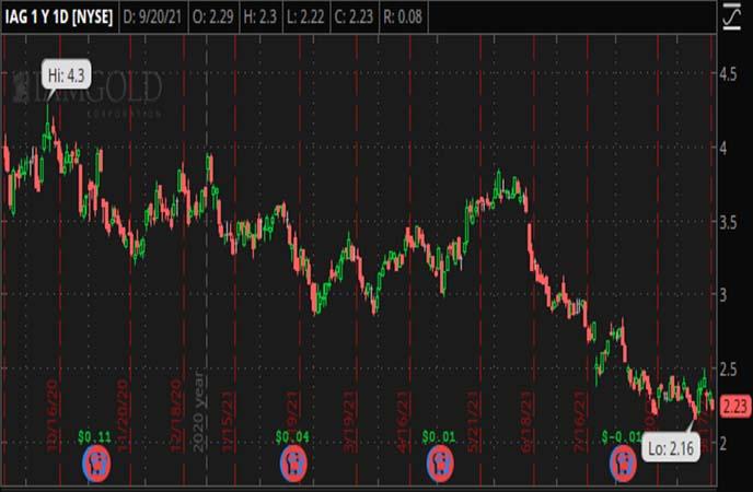 Penny_Stocks_to_Watch_IAMGOLD_Corporation_(IAG_Stock_Chart)