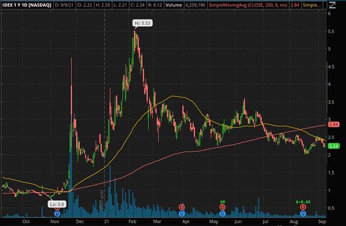 Reddit Penny Stocks to Watch Ideanomics Inc. IDEX Stock Chart