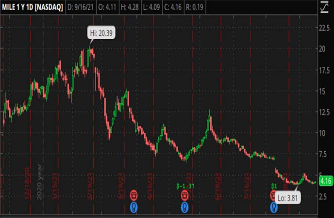 Penny_Stocks_to_Watch_Metromile_Inc._(MILE_Stock_Chart)