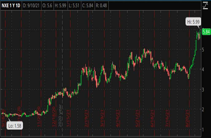 Penny_Stocks_to_Watch_NexGen_Energy_Ltd._(NXE_Stock_Chart)