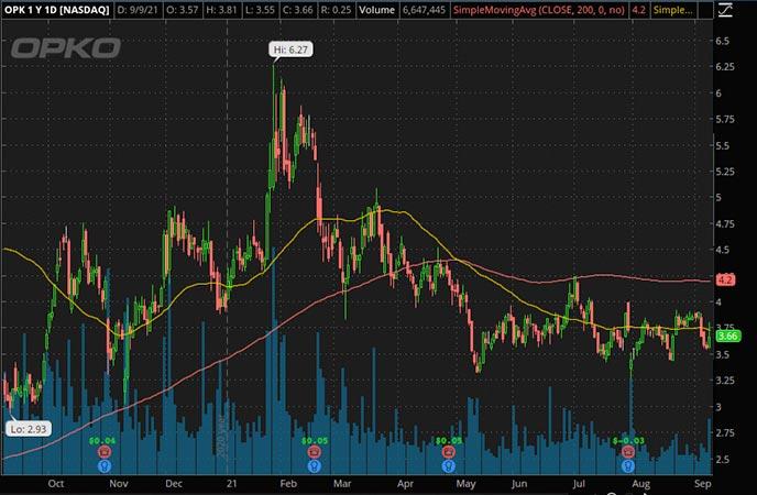 Reddit Penny Stocks to Watch Opko OPK stock chart