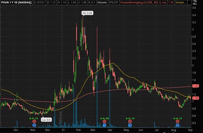 Penny_Stocks_to_Watch_Phunware