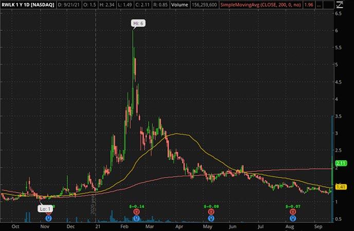 Penny_Stocks_to_Watch_Rewalk