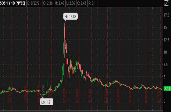 Penny_Stocks_to_Watch_SOS_Limited_(SOS_Stock_Chart)