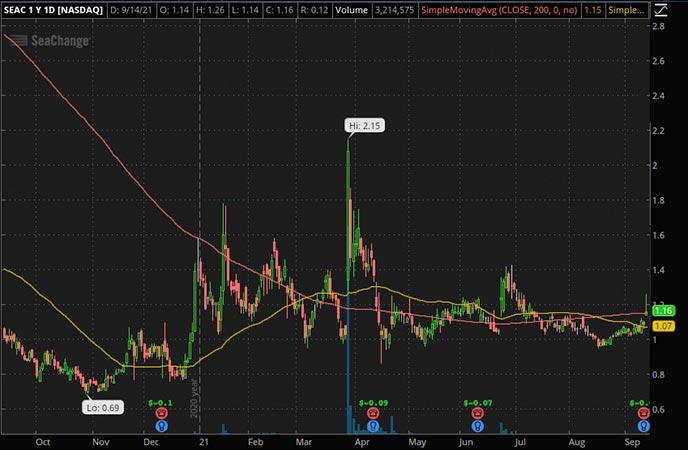 Penny_Stocks_to_Watch_SeaChange International (SEAC Stock Chart)