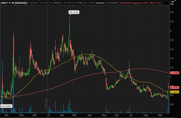 Penny_Stocks_to_Watch_Senmiao
