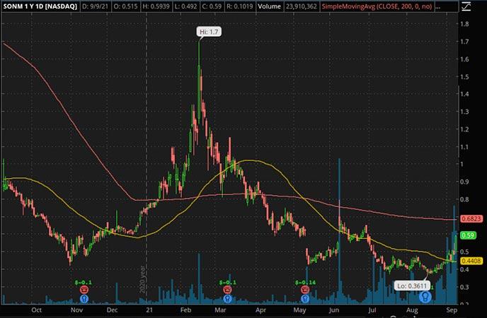 Reddit Penny Stocks to Watch Sonim SONM stock chart