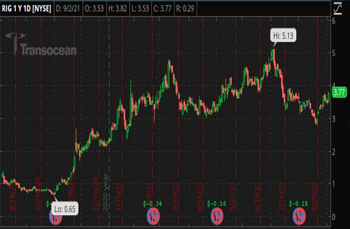 Penny_Stocks_to_Watch_Transocean_Ltd._(RIG_Stock_Chart)