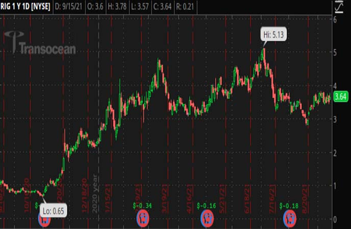 Penny_Stocks_to_Watch_Transocean_Ltd