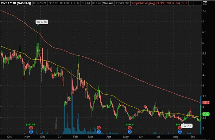 Penny_Stocks_to_Watch_Viveve Medical Inc. (VIVE Stock Chart)