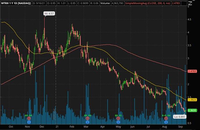 Penny_Stocks_to_Watch_Waitr Holdings (WTRH Stock Chart)