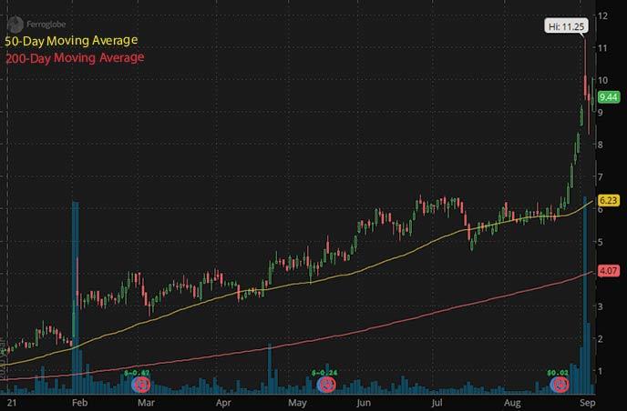 best penny stocks to buy 2021 Ferroglobe GSM stock chart