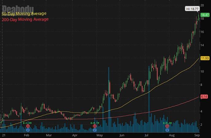 best penny stocks to buy 2021 Peabody Energy BTU stock chart