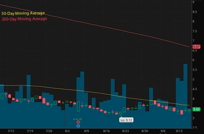 best penny stocks to buy insider trading Athenex ATNX stock chart