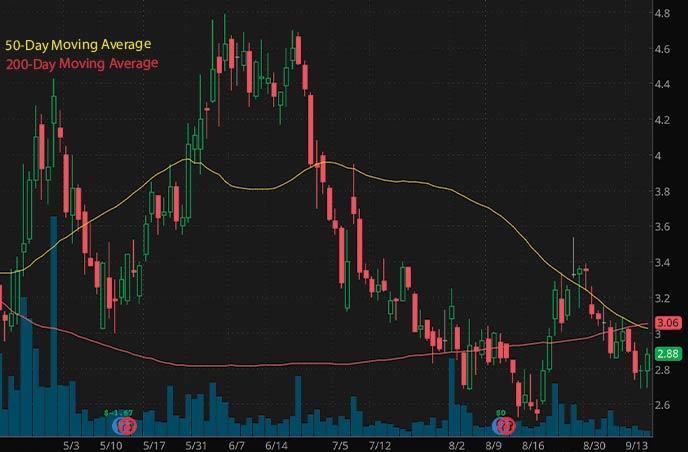 best penny stocks to buy insider trading Hall Of Fame Resort Entertainment Company HOFV stock chart