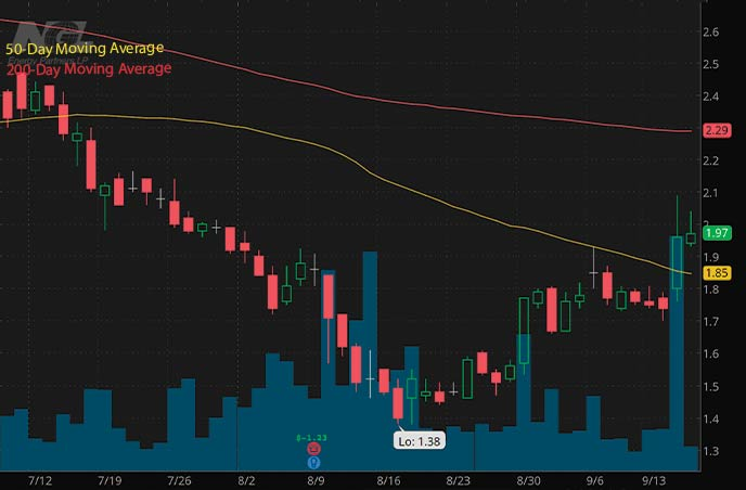 best penny stocks to buy insider trading NGL Energy Partners NGL stock chart