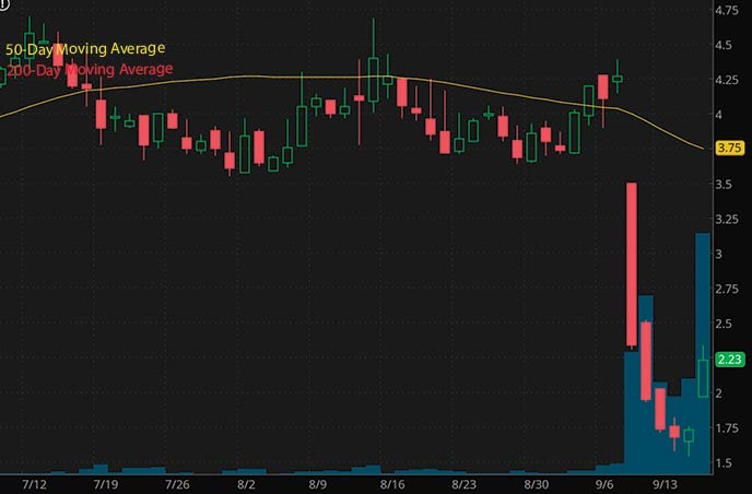 best penny stocks to buy insider trading Tuesday Morning TUEM stock chart
