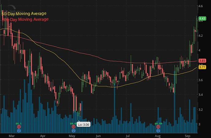 best penny stocks to buy now BioDelivery Sciences International BDSI stock chart