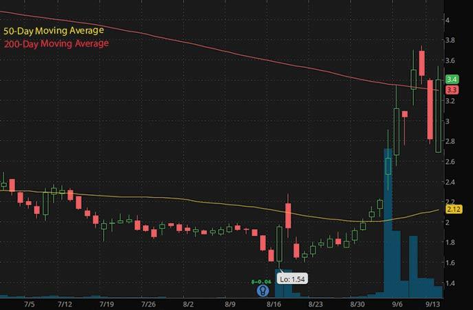 best penny stocks to buy now Enviric Biosciences ENVB stock chart