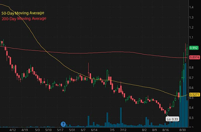 best penny stocks to buy on robinhood under $1 Camber Energy CEI stock chart