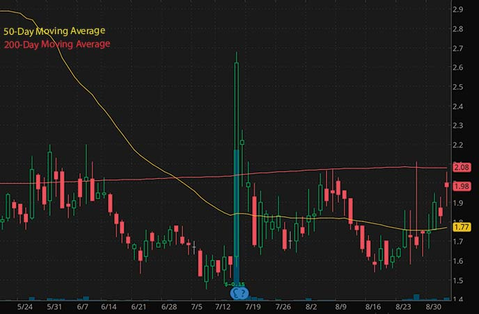 best penny stocks to watch Liquid Media Group YVR stock chart