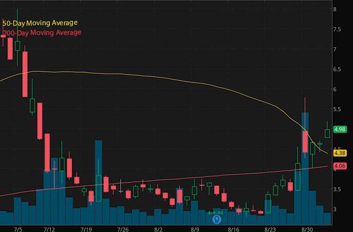 best penny stocks to watch Meta Materials MMAT stock chart