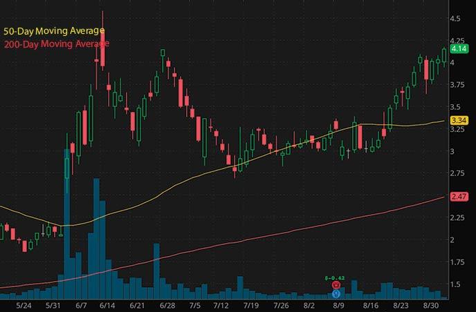 best penny stocks to watch Senseonics Holdings SENS stock chart