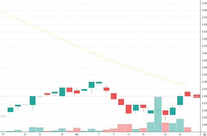 best penny stocks to watch technology Alpha Esports Tech APETF ALPA stock chart