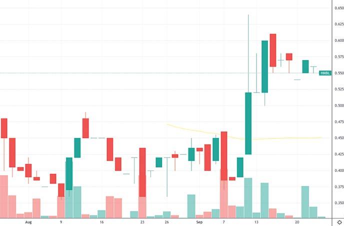 best penny stocks to watch technology HUMBL Inc. HMBL stock chart