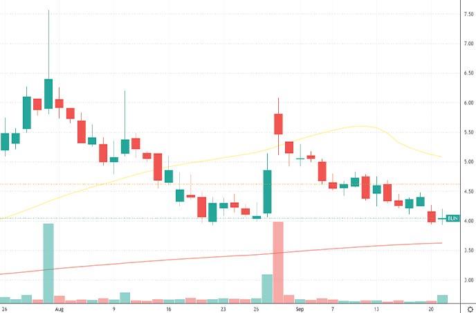 cheap penny stocks to buy Bridgeline Digital BLIN stock chart