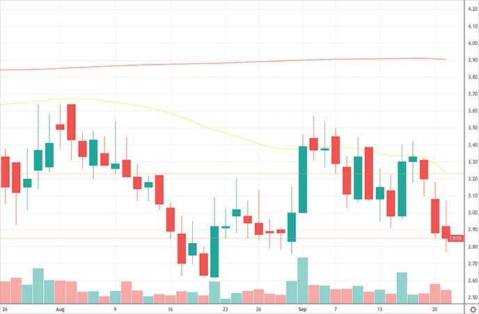 cheap penny stocks to buy Creatd Inc. CRTD stock chart