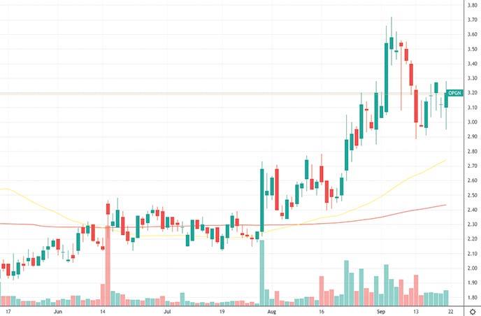 cheap penny stocks to buyOpGen Inc. OPGN stock chart